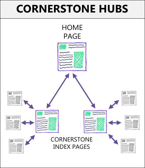 The concept of cornerstone content hubs within your website - the index pages for each hub will usually attract more SEO value because they have more incoming links.