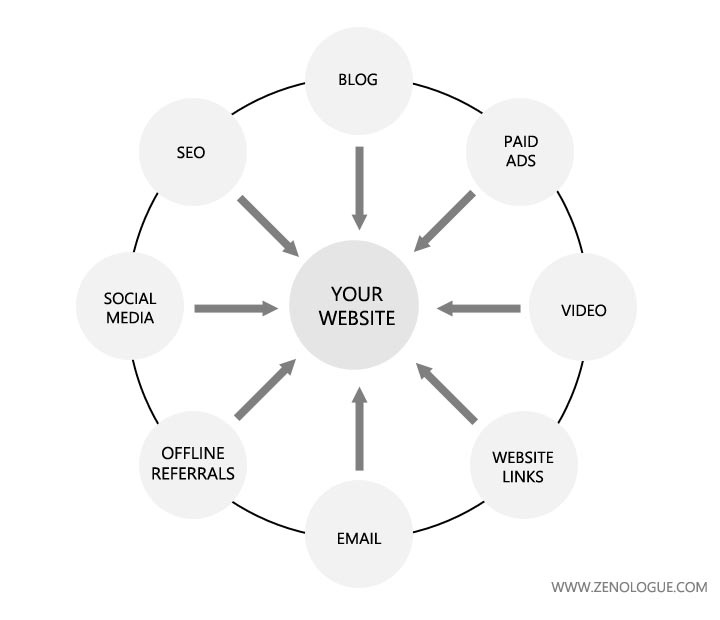 Your marketing system looks like a giant wheel, with your website at the center. Each of the pieces works as part of the system, not as a separate marketing tactic.