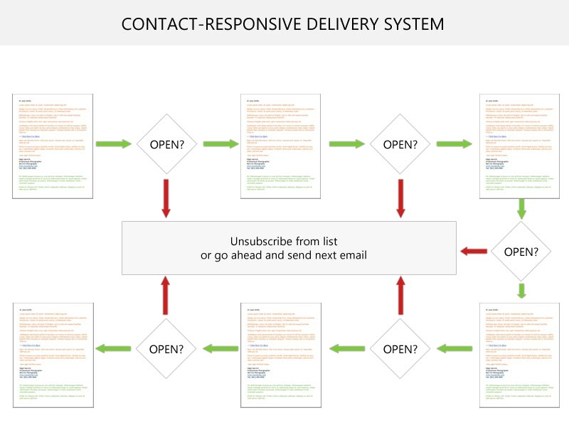 A visual representation of the contact-responsive delivery model...