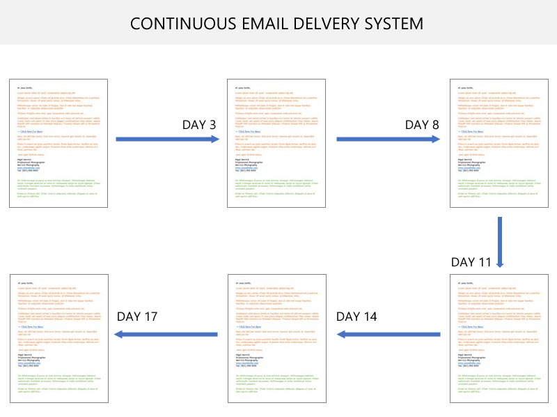 A representation of the standard continuous delivery system...