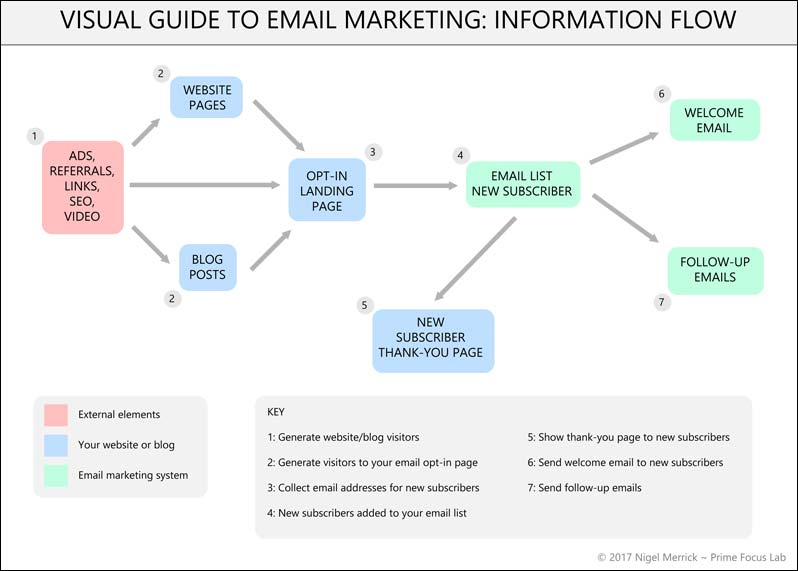 A visual guide to email marketing