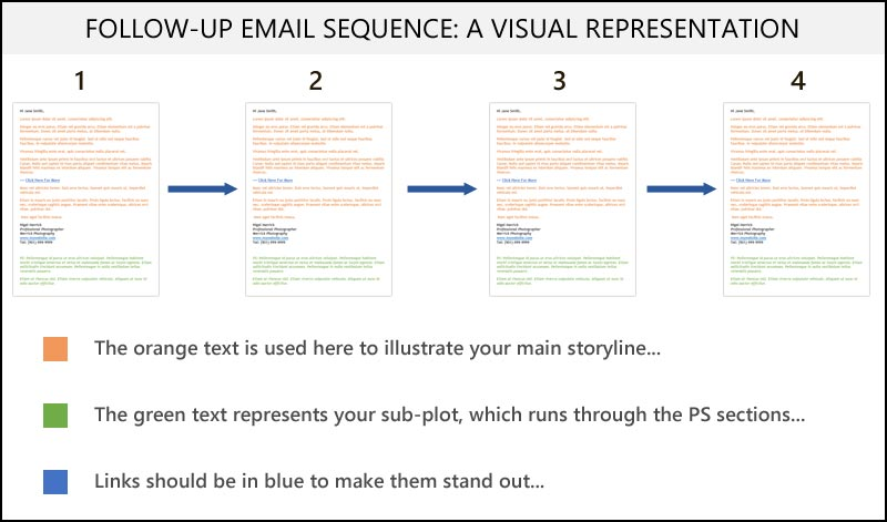 A visual representation of the important elements in your follow-up email sequence....