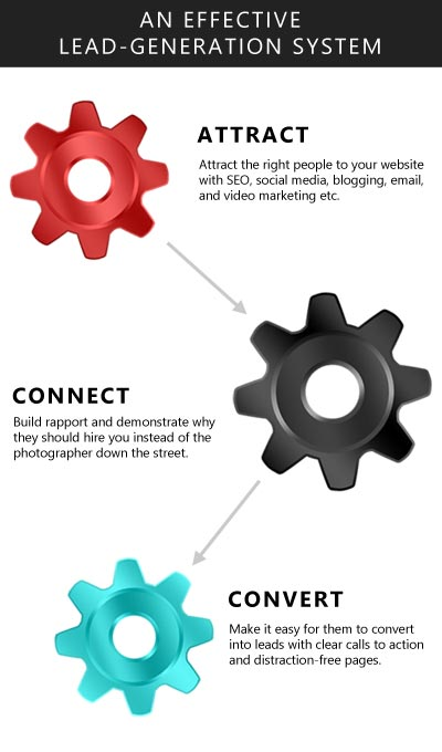 The attract, connect and convert lead-generation model