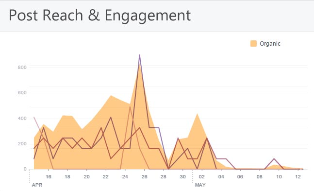 Post reach and engagement overlaid, to highlight the relationship between the two.