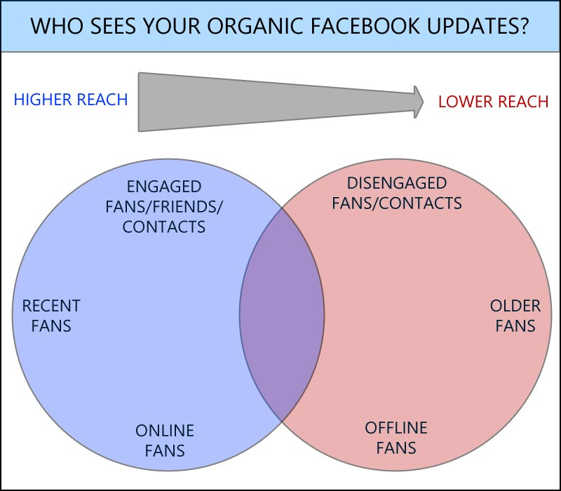 Who sees your organic facebook updates? This diagram gives you a visual idea of who sees your posts (blue) vs who doesn't (red).