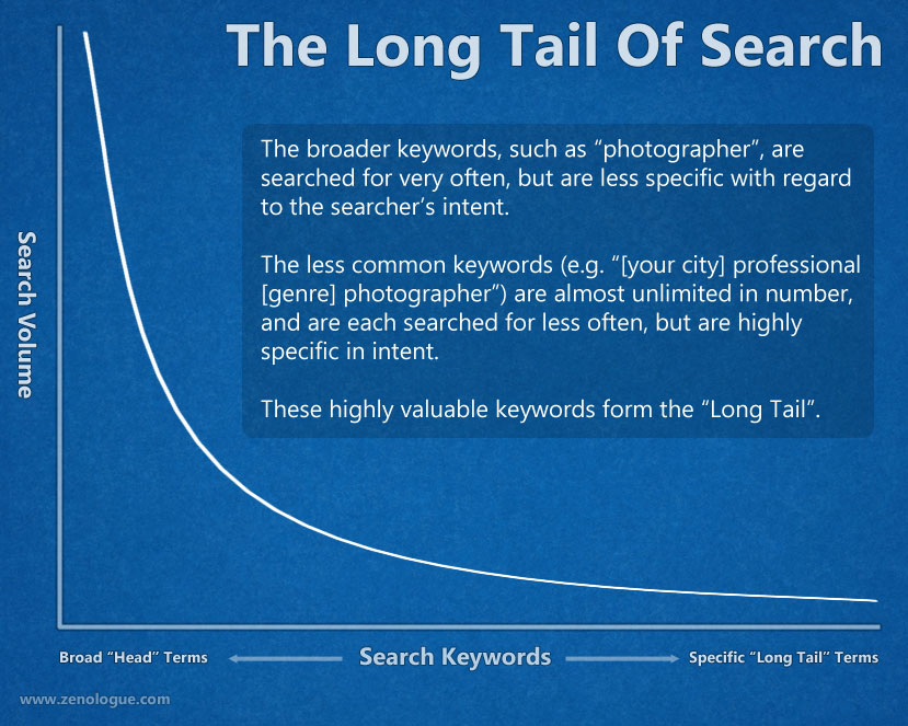 Photography keywords - the long tail of search