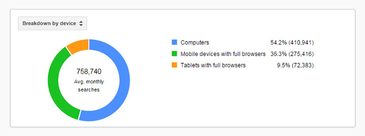 Breakdown of keyword search by device type.