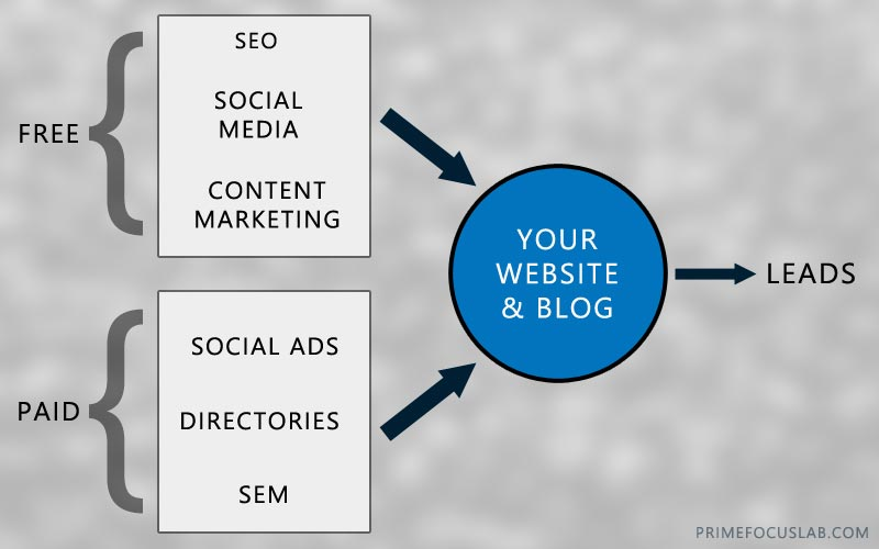 Online marketing for photographers can be divided into free and paid channels. The flow of traffic is always towards (not away from) your website and blog, whose job it is to then convert your visitors into leads.