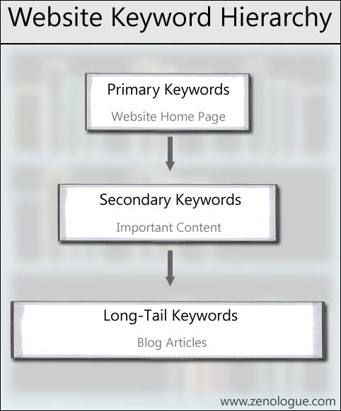 Photography keywords - website hierarchy