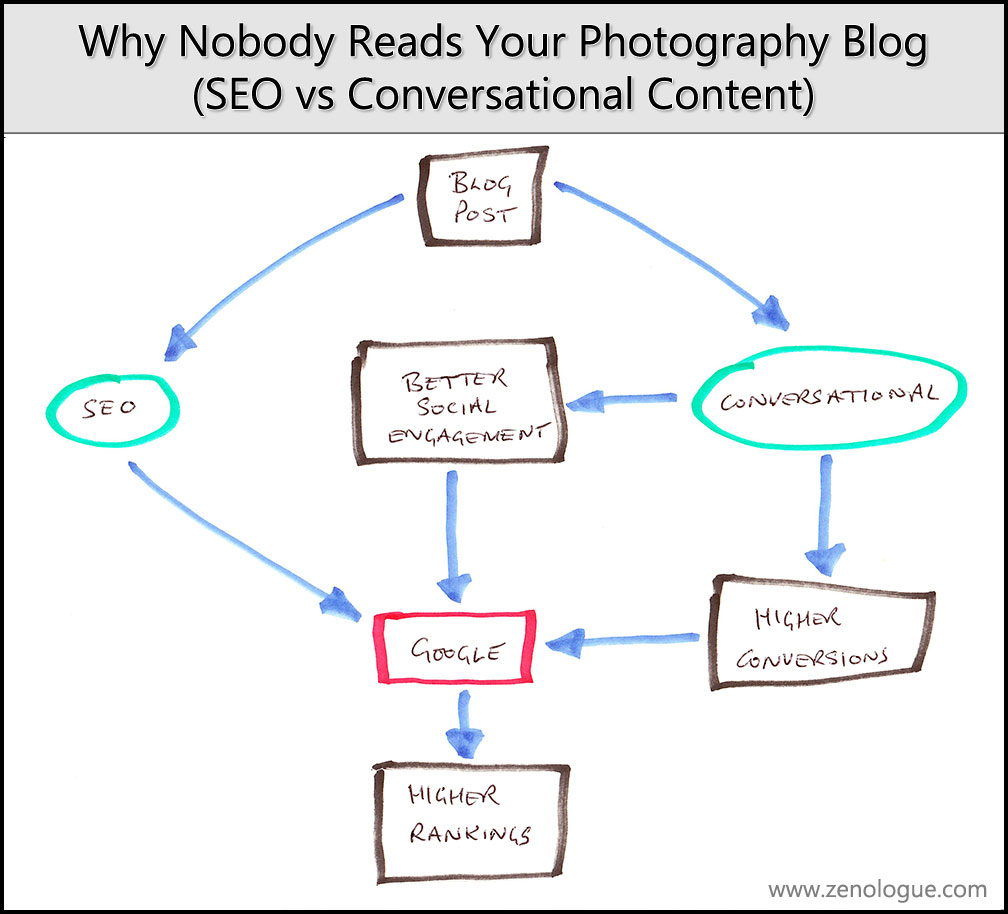Two different ways to create posts for your photography blog - with very different results.